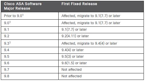 cisco-sa-20170419-asa-xauth_fixed_releases